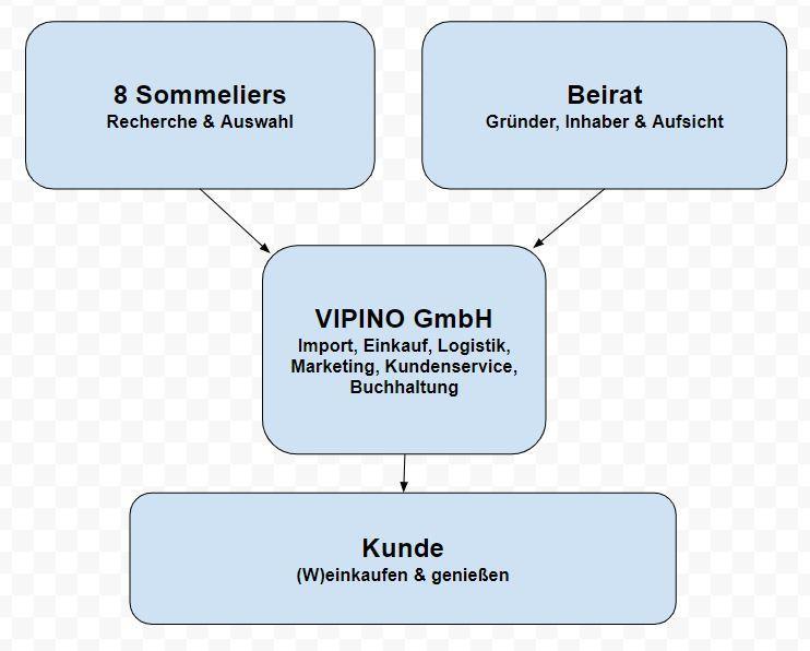 Das Prinzip VIPINO