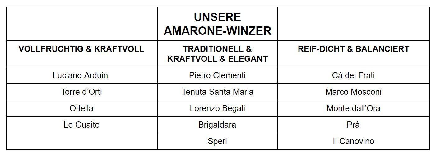 Amarone-Stilistiken: Eine Übersicht